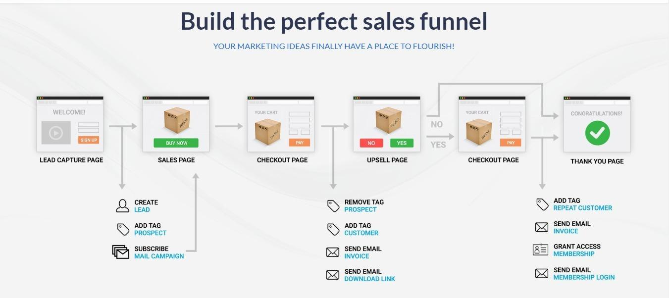 build the perfect sales funnel with Kartra