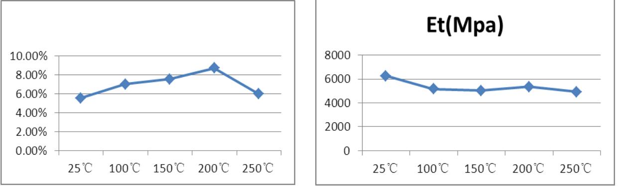 Thay đổi của Độ giãn dài ở các nhiệt độ khác nhau. Thay đổi của Mô đun đàn hồi kéo tại các nhiệt độ khác nhau.