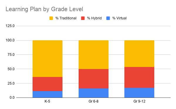 4-5-21 Learning Plan by Grade