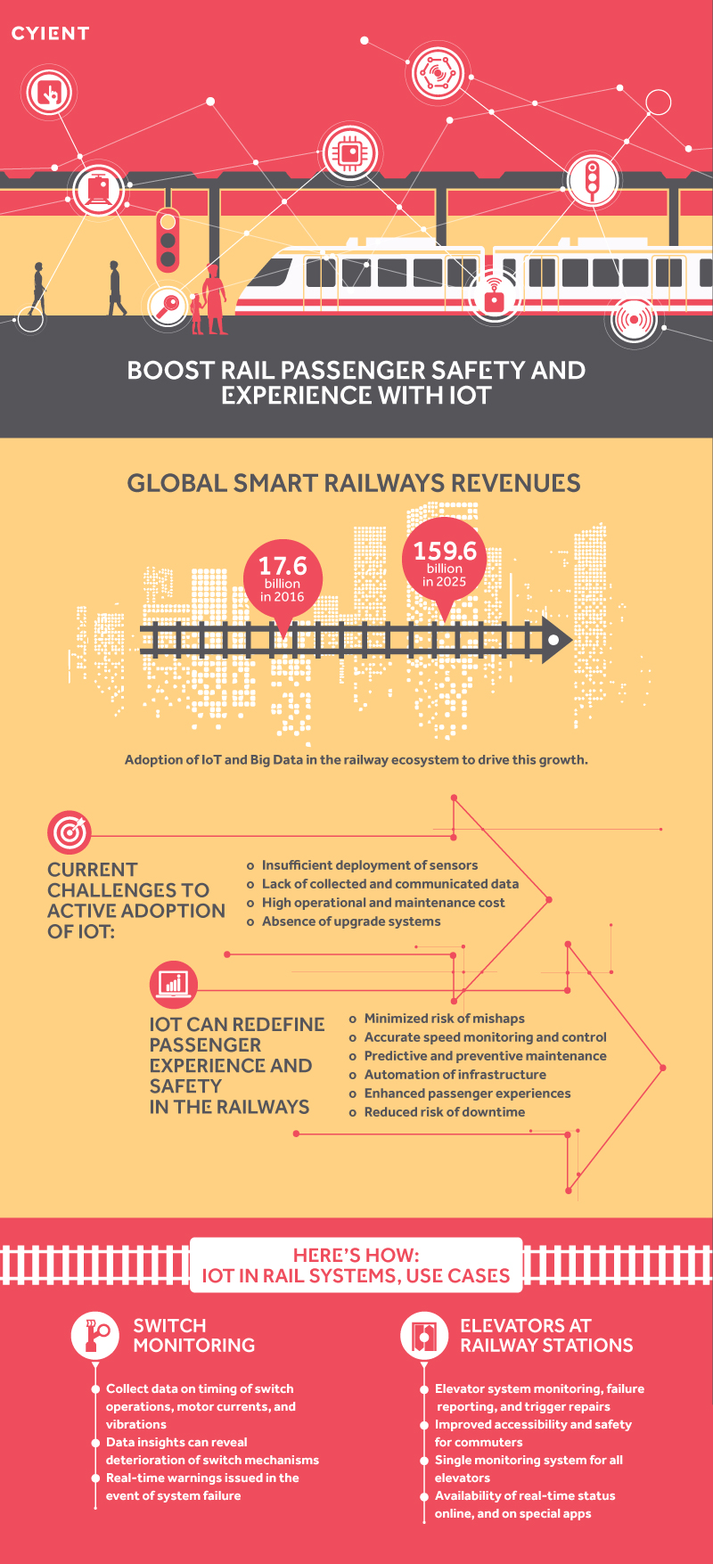 Boost Rail Passenger Safety and Experience with IOT