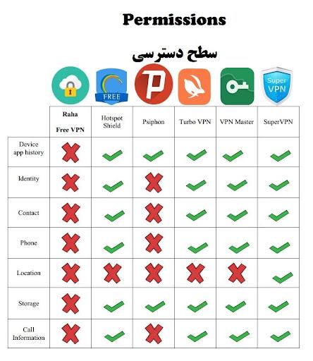 Raha Free VPN فیلترشکن رها screenshot 8