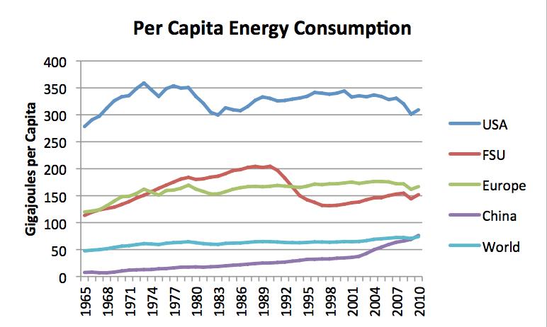 Renewable Energy Trends, Per Capita Energy Consumption Chart