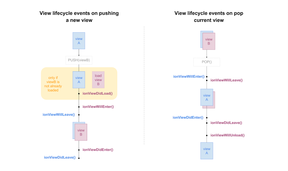 ionic2 View Lifecycle Events