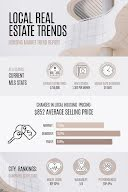 Real Estate Trends - Infographic item