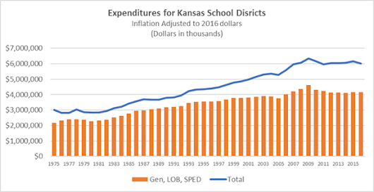 After decades of increasing funding to support educational improvement, Kansas policy has changed. So has performance
