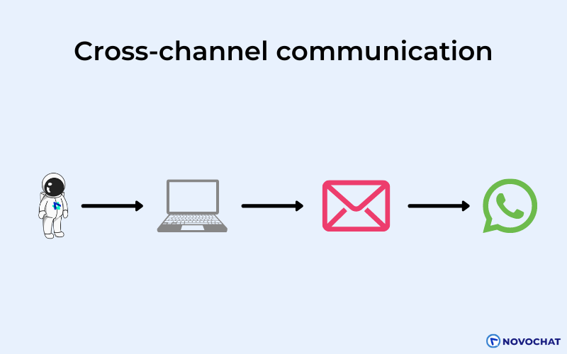 Cross-channel communication and interaction is one where one channel can lead directly to communication on another.