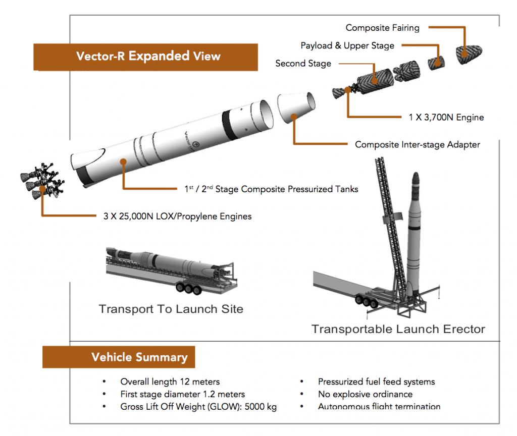 Покомпонентное изображение ракеты-носителя «Вектор-R».