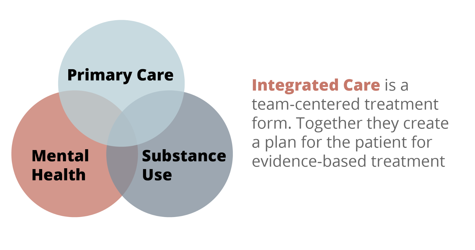 Integrated care is a team-centered treatment form. Together they create a plan for the patient for evidence-based treatment.