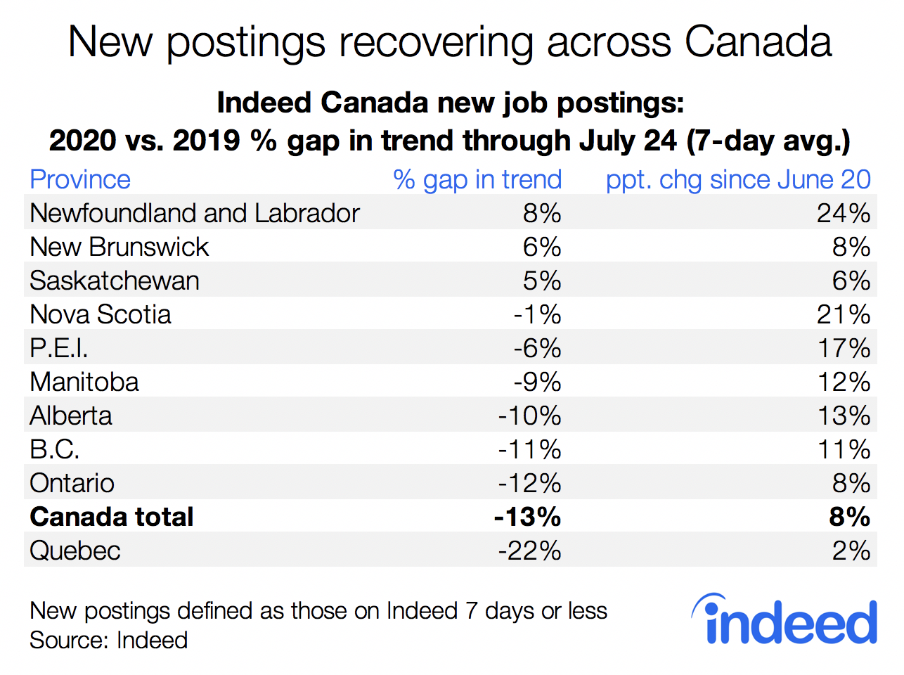 New postings recovering across Canada