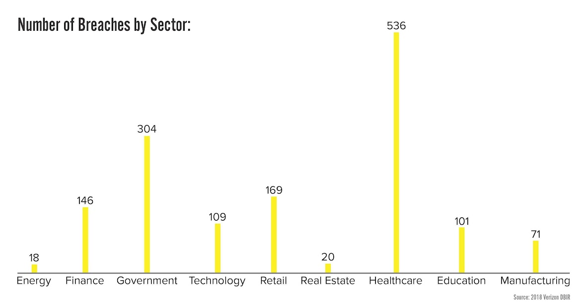 Number of Breaches by Sector