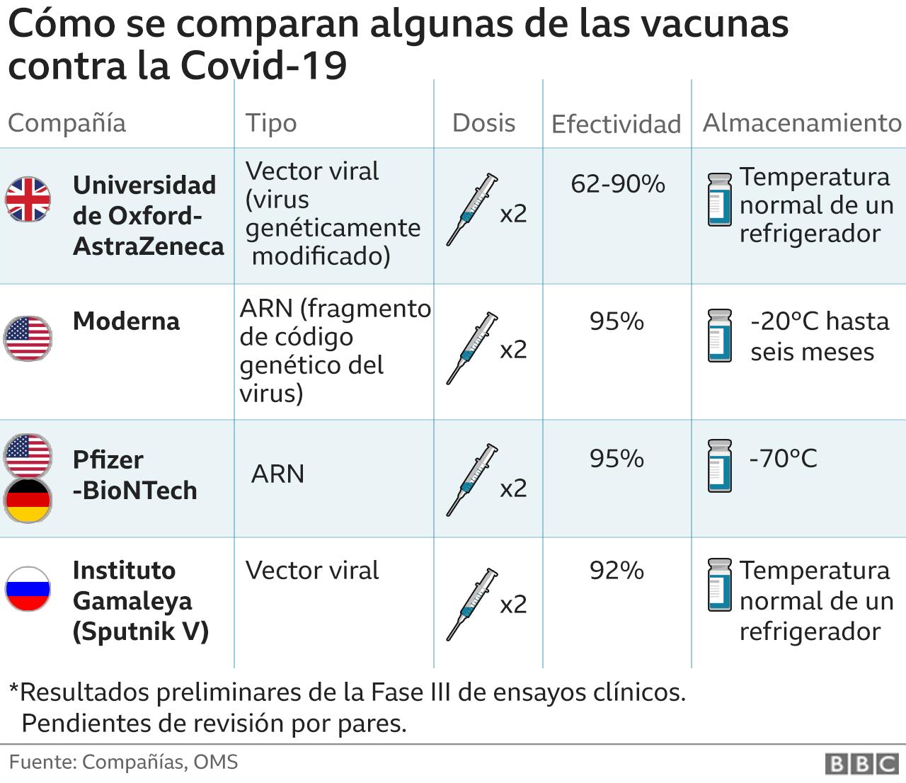 Gráfico que compara datos de diferentes vacunas candidatas