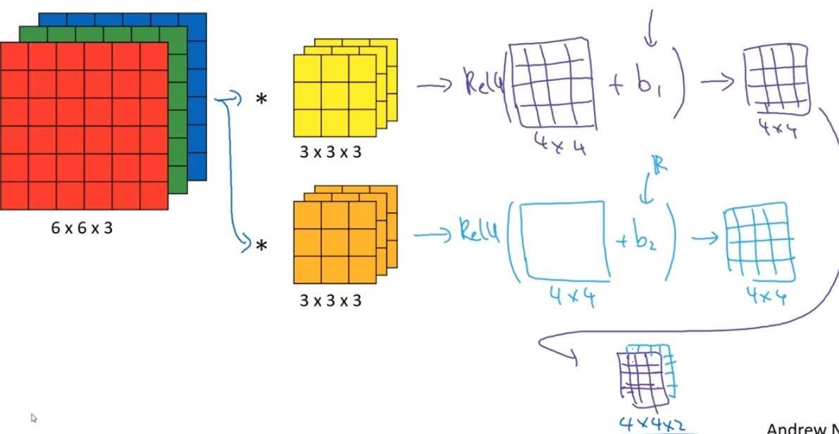 convolution channels