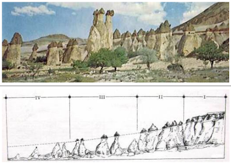 Formation of Cappadocia Chimneys