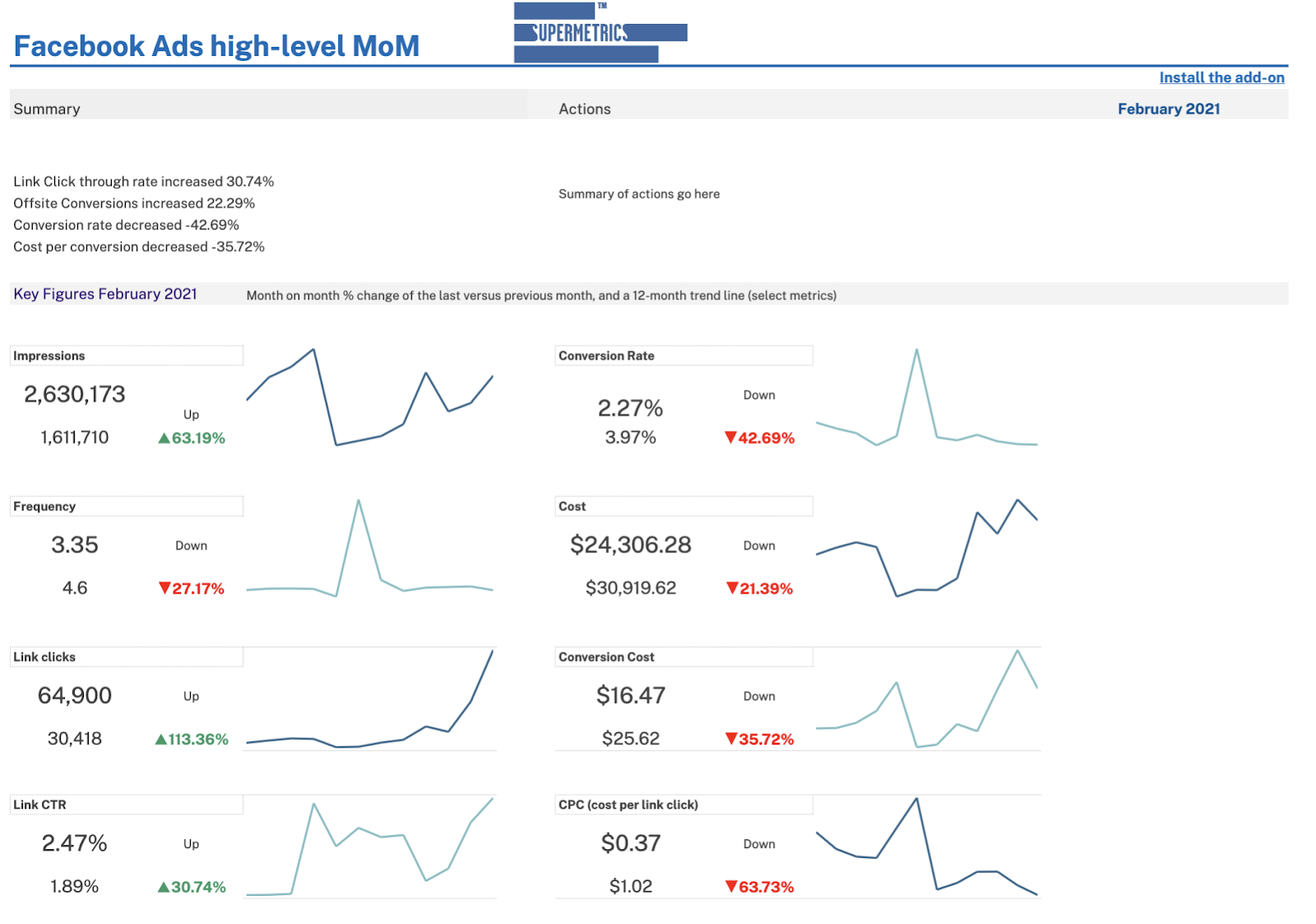 Facebook Ads high-level monthly reporting template - Google Sheets