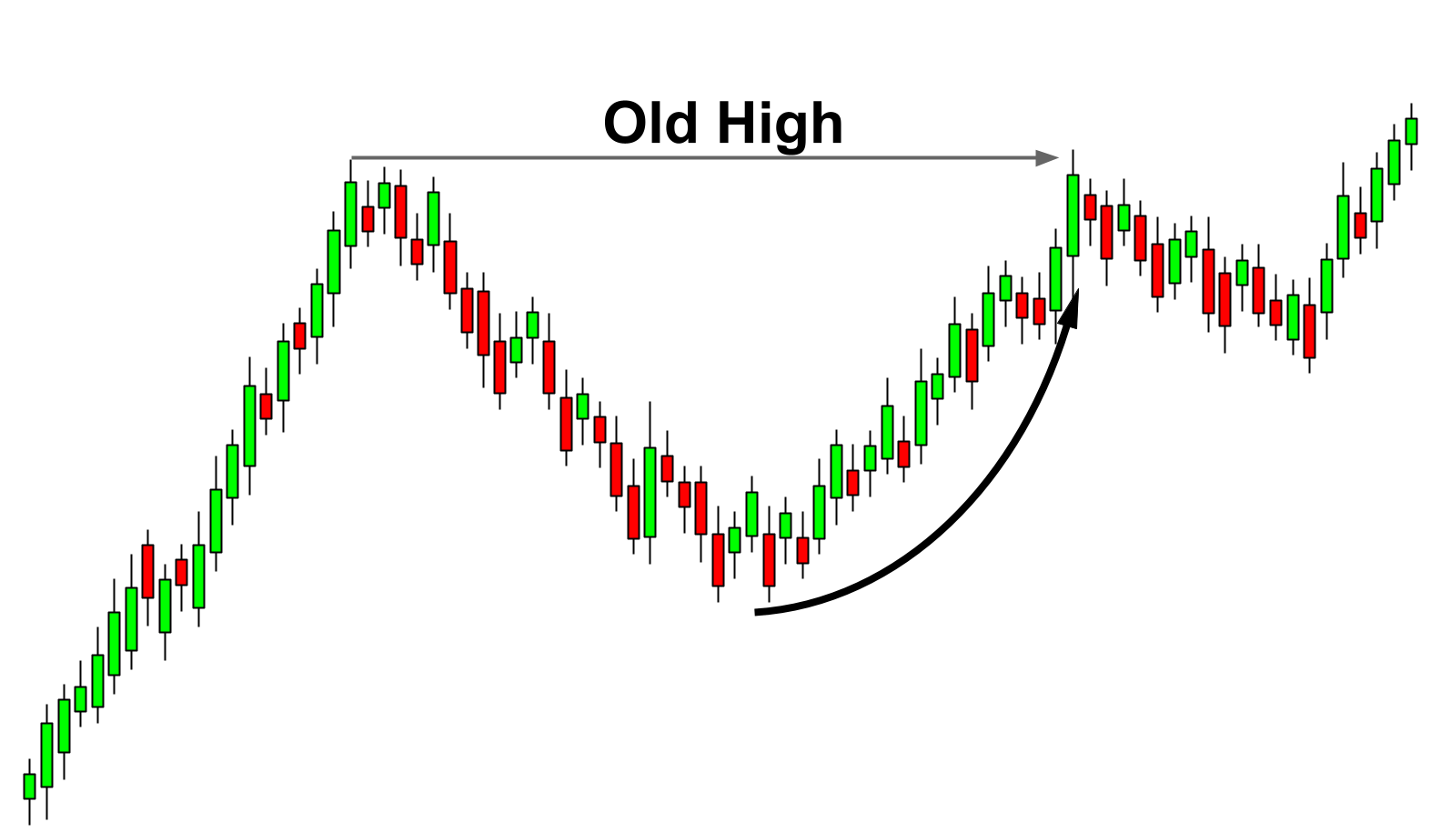 Buyers nervousness to sell, thus, create a curved handle pattern.