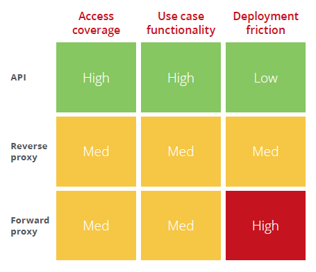 Collectively, access coverage, use case functionality, and deployment friction constitute the ROI calculation many enterprises make when planning a CASB deployment.
