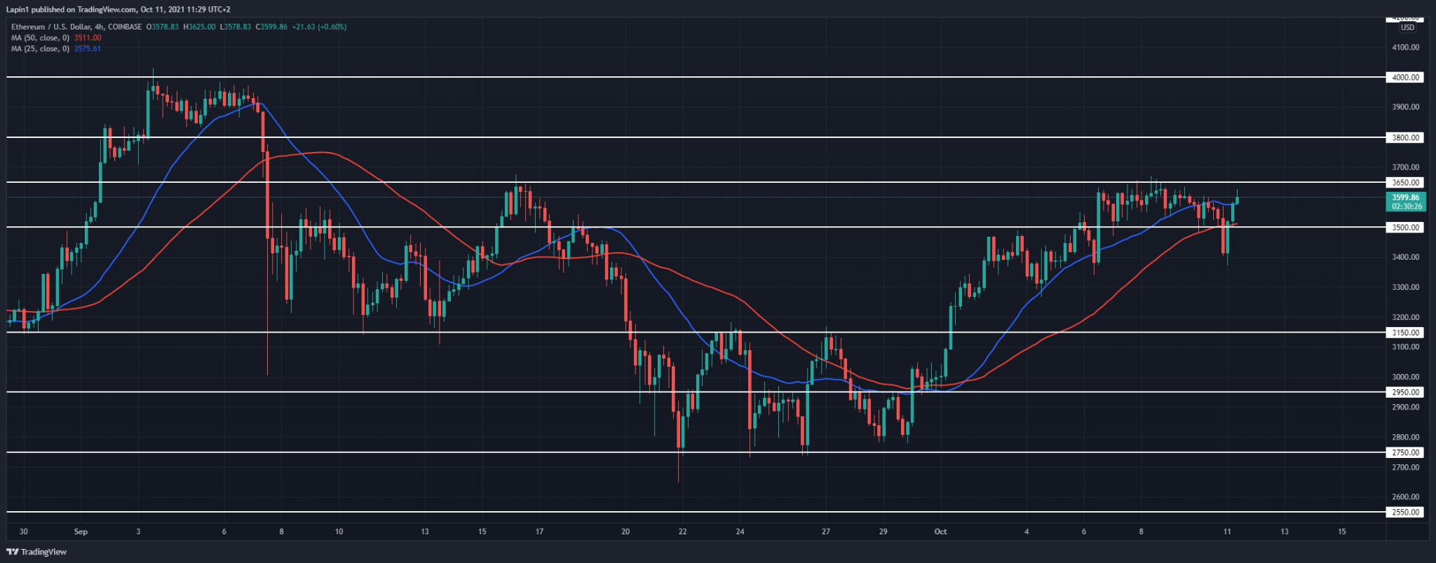 Ethereum Price Analysis: ETH rebounds from $3,400, looking to set a lower high?