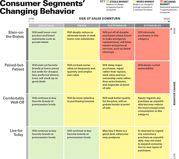 chart of consumer segments and purchasing decisions.