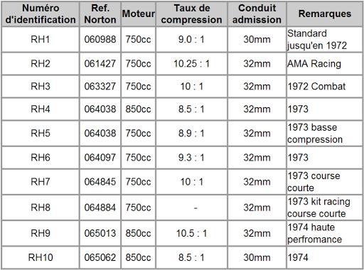 Les différentes versions des culasses des Norton sont détaillées dans le tableau ci-dessous.