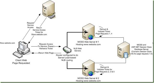 Sharepoint Spot  Kerberos  U0026 Load