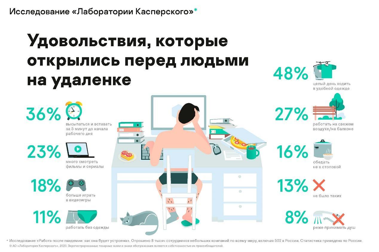 C:\Users\Kubra Karimli\Desktop\RED COM\Kaspersky\Press Releases\KL Remote Work 2-01_RUS_ЗК_14.12.2020_ru.jpg