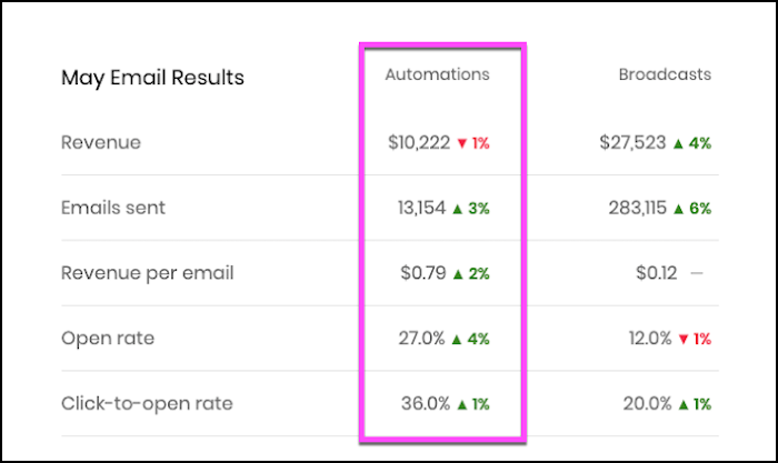 Automations metrics.