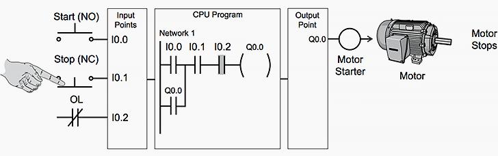 Operación del programa PLC