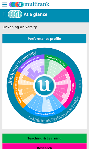 U-Multirank 1.0 screenshots 7