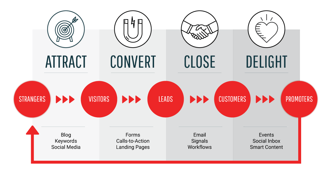 Phases of Inbound marketing which includes attraction.
