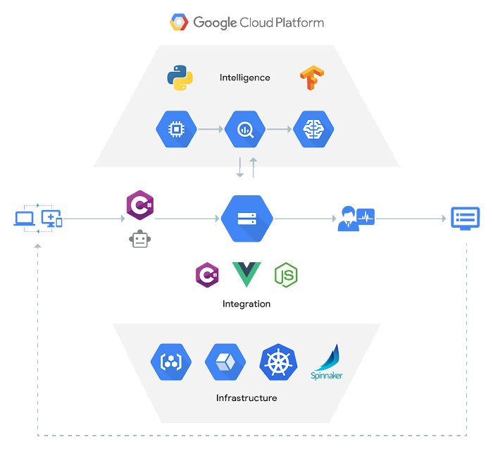 Portal Telemedicina aggregates and uploads diagnostic data from devices to GCP using Cloud Storage and Cloud SDK. Cloud ML Engine with TensorFlow works in concert with Cloud Storage to deliver AI. The integrated services provided by Google Cloud for Kubernetes, Spinnaker and Object Storage allow the Cloud ML Engine to be easily added to any DevOps pipeline for model deployment and AI-assisted continuous delivery.