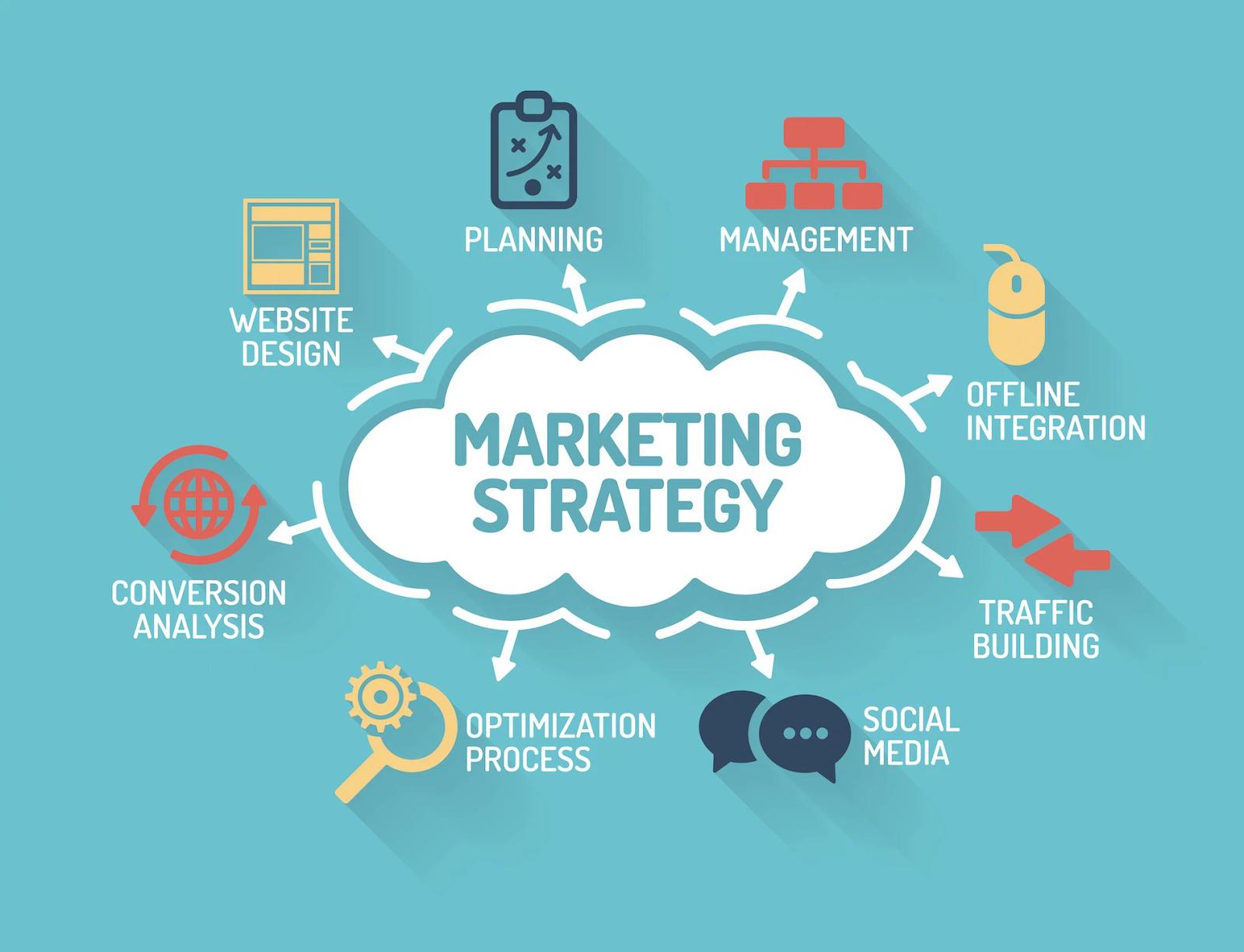 Hướng dẫn lên chiến lược marketing hiệu quả