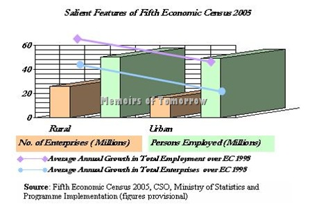 Salient Features of the Fifth Economic Census