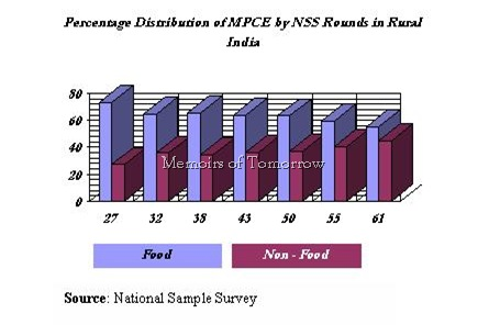 % Distribution of MPCE by NSS Rounds in Rural India