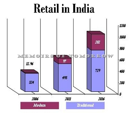 India Retail Projections by Technopak