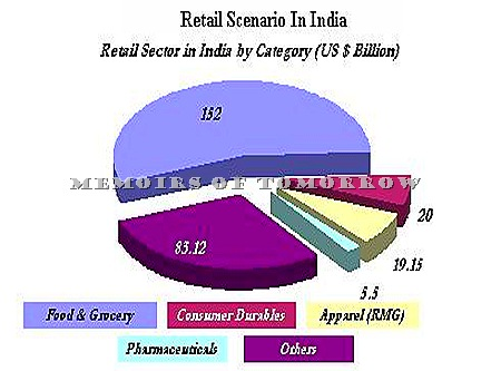 India Retail Sector by Category