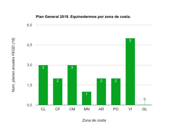 Planes Especificos 2018 Equinodermos por zona de costa