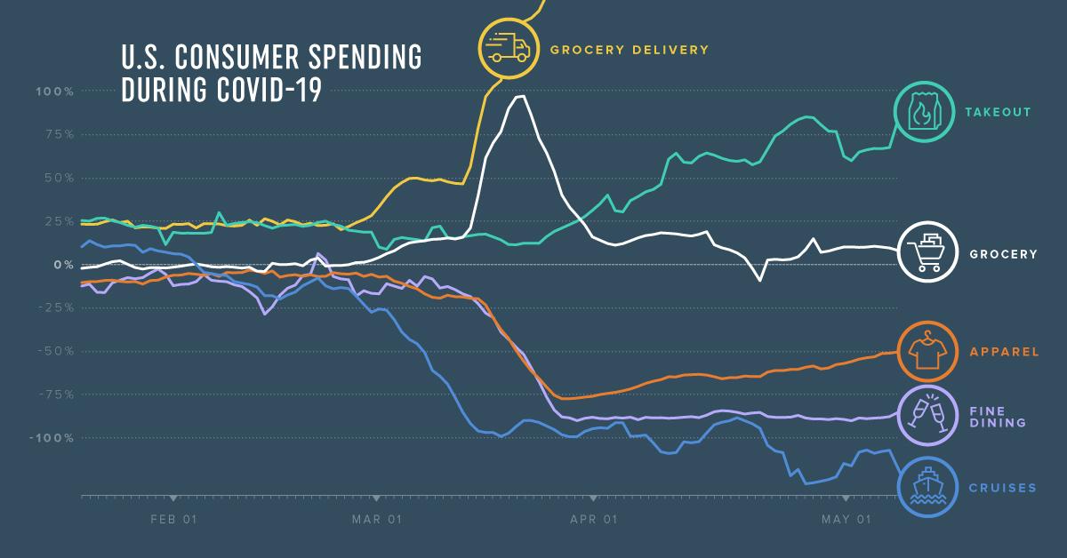 US consumer spending during COVID-19