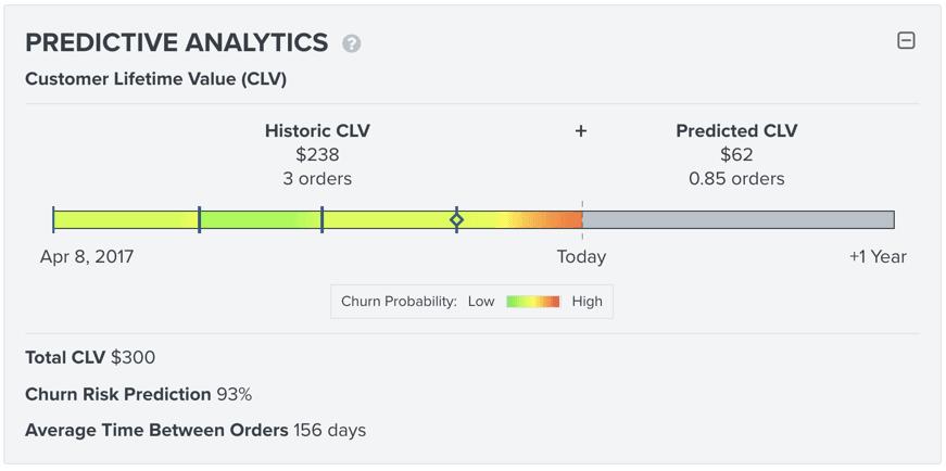 Klaviyo Predictive Analytics per Ecommerce Shopify