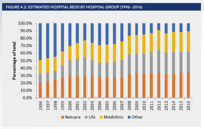 The health market inquiry's own dataset on estimated hospital beds by hospital group. Picture: Competition Commission