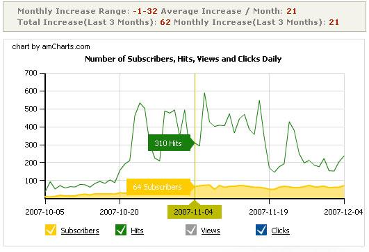 Feed Analysis - Ежедневная статистика по подписчикам, кликам и просмотрам