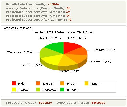 Feed Analysis - диаграмма подписчиков по дням недели