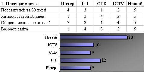 Итоги критерия Посещаемость - Интер, 1+1, СТБ, ICTV, Новый канал