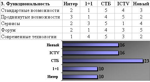 Итоги критерия Функциональность - Интер, 1+1, СТБ, ICTV, Новый канал