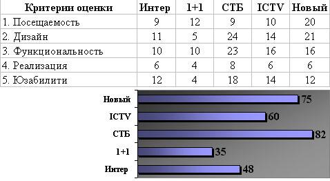 Общие итоги исследования - Интер, 1+1, СТБ, ICTV, Новый канал