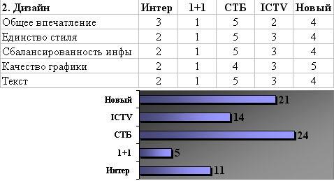 Итоги критерия Дизайн - Интер, 1+1, СТБ, ICTV, Новый канал