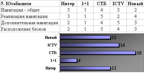 Итоги критерия Юзабилити - Интер, 1+1, СТБ, ICTV, Новый канал
