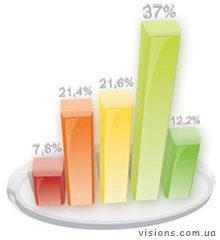 Оценка блога - рейтинги, счетчики, пузомерки