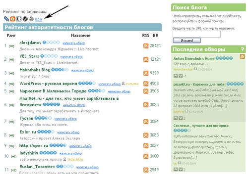 Блогус - рейтинг блогов