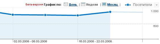 Статистика по неделям и месяцам в Google Analytics
