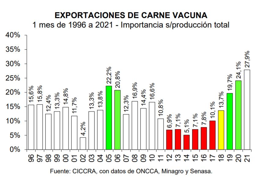 ▷Las exportaciones de carne vacuna cerraron el 2020 con un nuevo récord -  El Economista